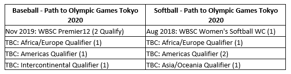 The breakdown of qualifying places for Tokyo 2020 ©WBSC