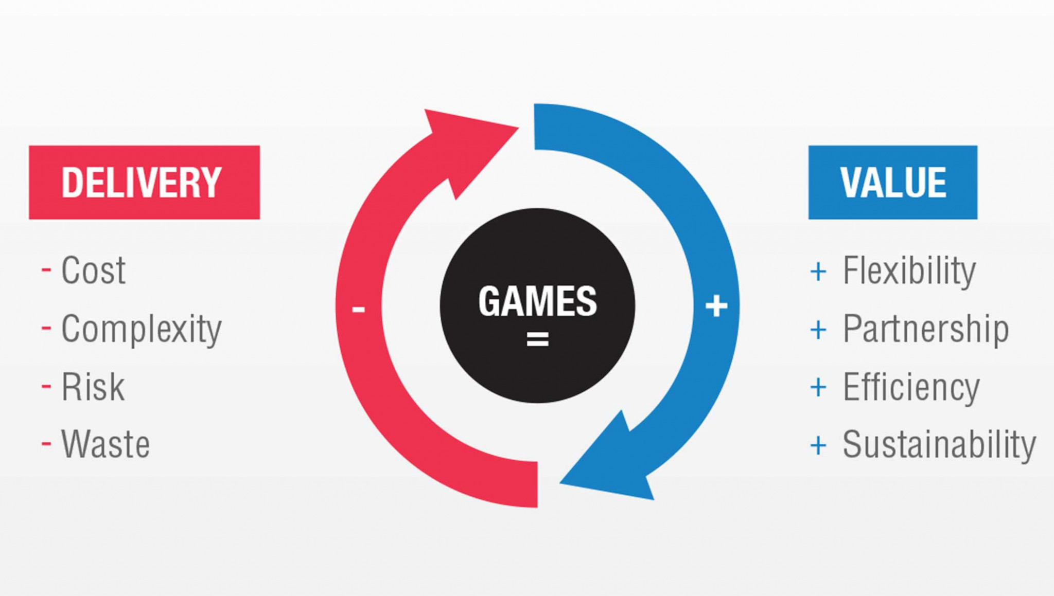 The IOC's New Norm strategy aims to revitalise the bidding process for Olympic Games ©IOC