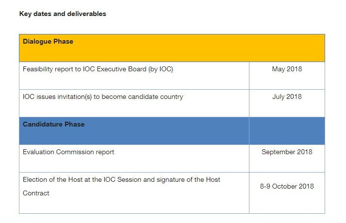 The IOC has explained the timeframe for the Summer Youth Olympic Games allocation ©IOC