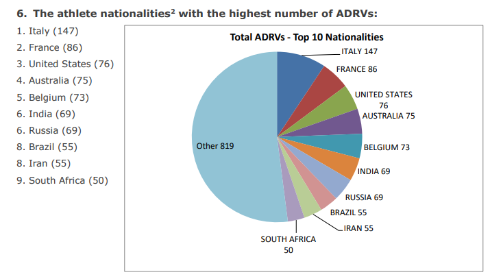 Italy top the list of countries from where most ADRVs originated