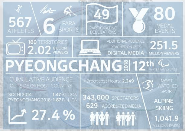 The Pyeongchang 2018 Winter Paralympic Games in numbers ©IPC