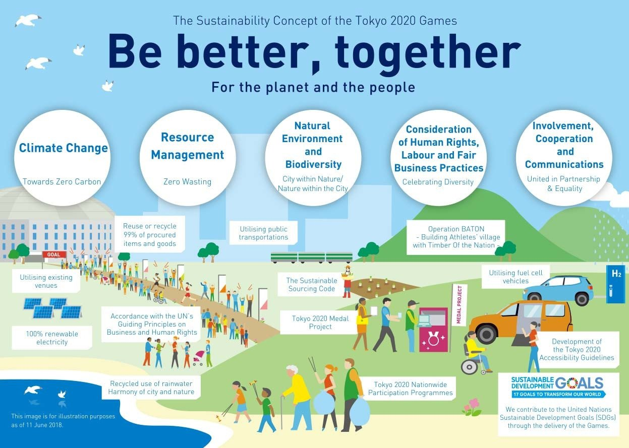 "Tokyo 2020 has published the second version of its sustainability plan together with a guiding principle of ""Be better, together - for the planet and the people"" ©Tokyo 2020"