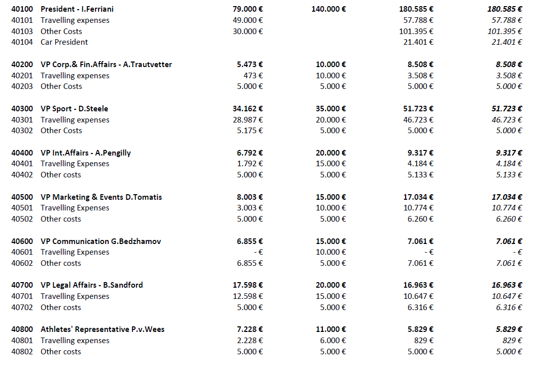 Spending figures by members of the IBSF Executive Committee. The four columns refer to the actual spending for 2016, the budget for 2017, the actual spending for 2017 and the actual costs shouldered by the IBSF for 2017 ©IBSF