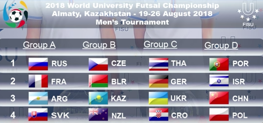 Teams competing at World University Futsal Championships learn fate as organisers conduct draw