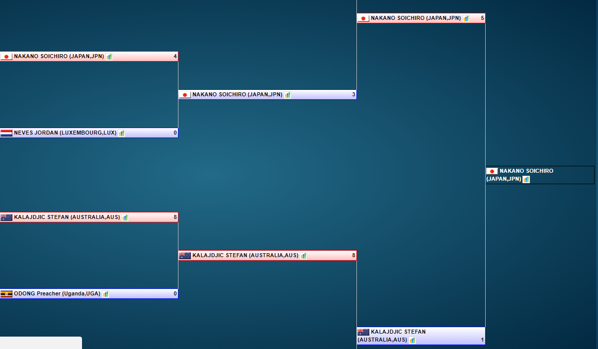 Soichiro Nakano has made his way through to the final of the men's under-67kg category ©Sportdata