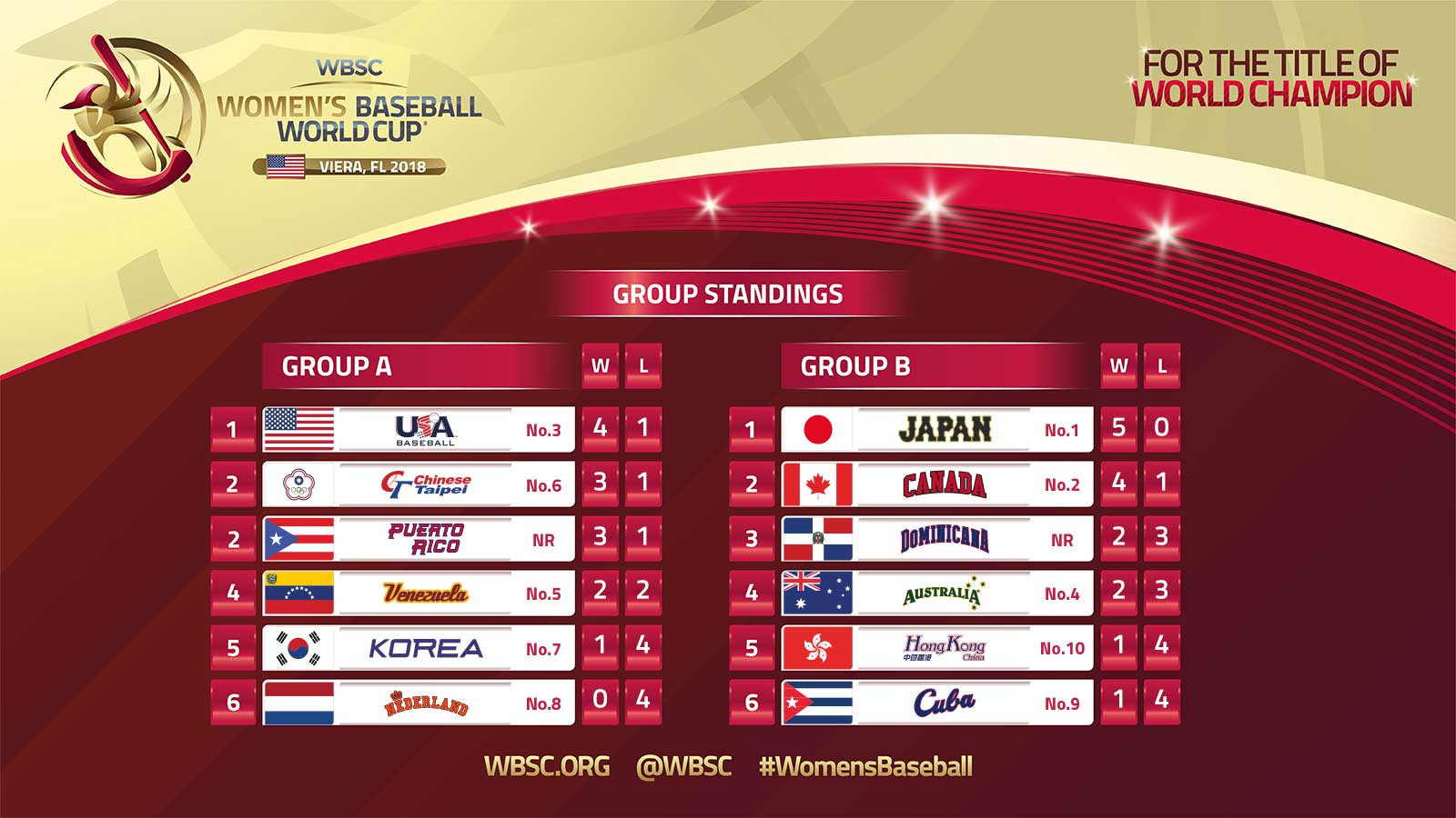 The standings so far with two games left to play in the group stages ©WBSC