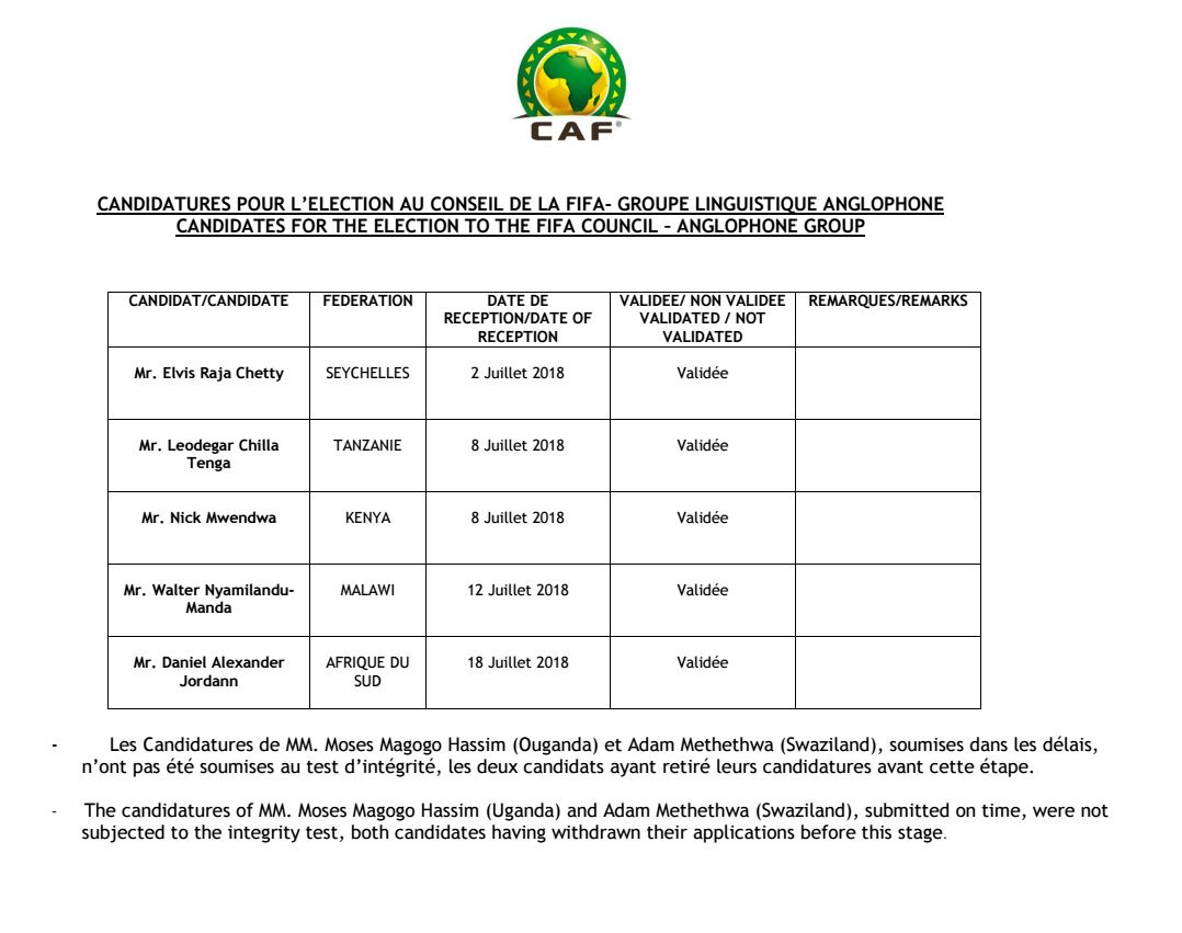 CAF confirmed all five candidates had passed the integrity checks ©CAF