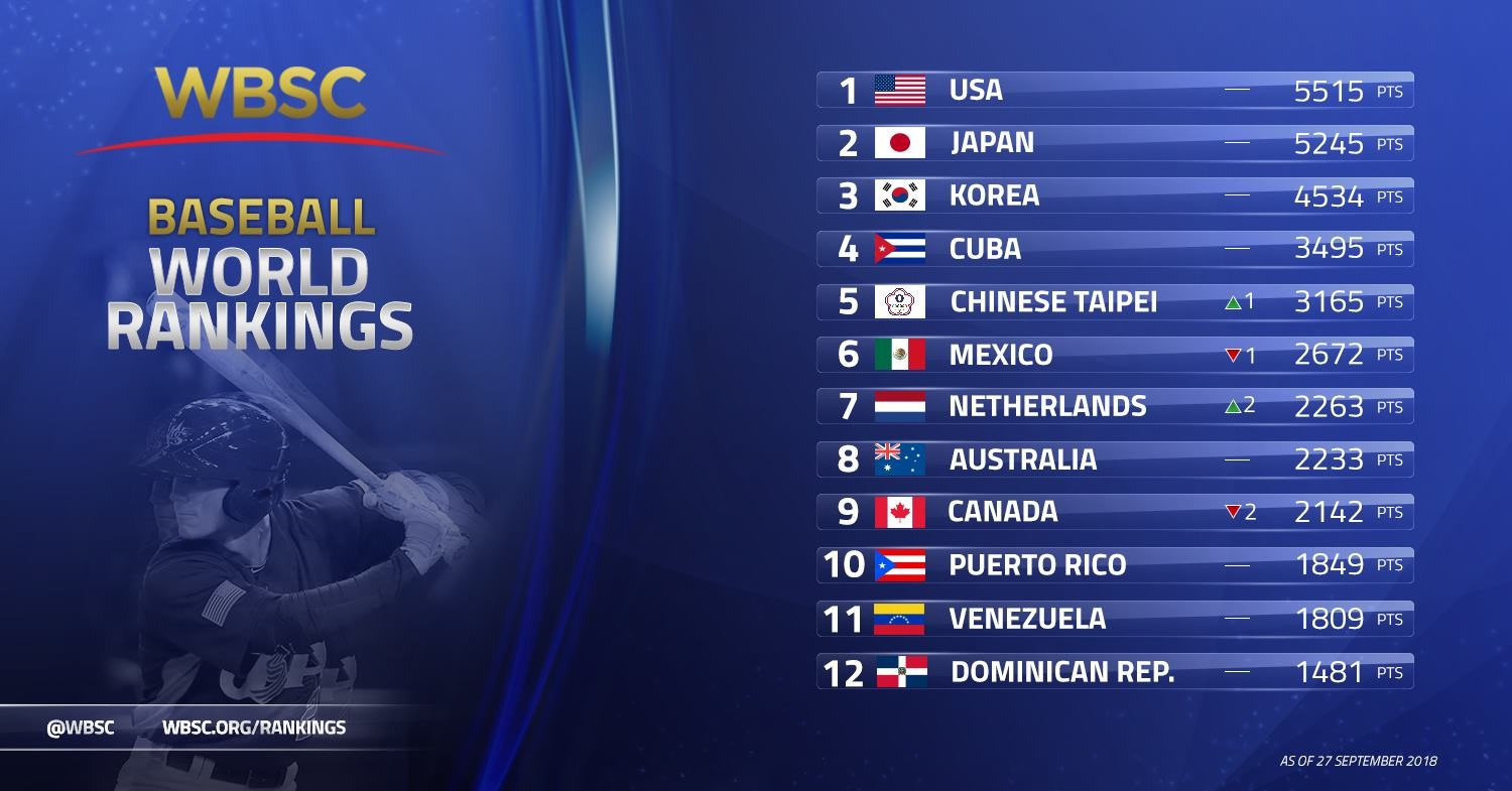 United States remain top as WBSC release latest baseball world rankings