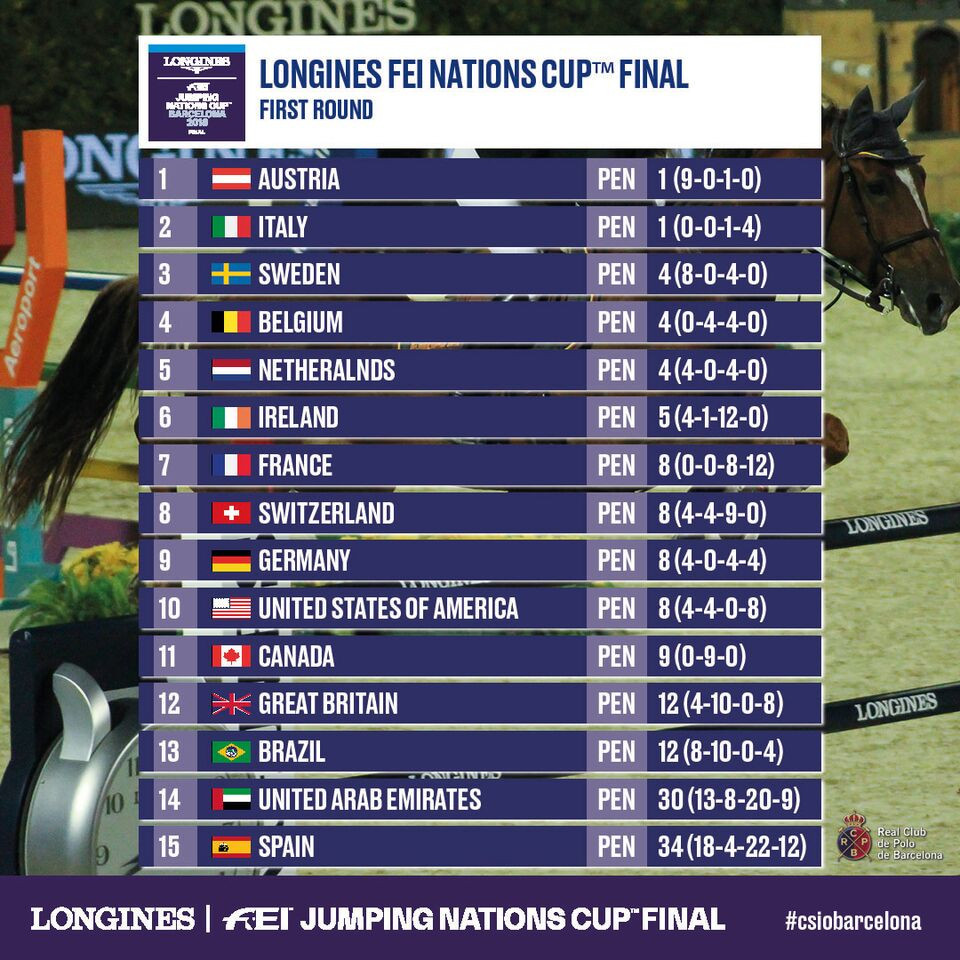 World Equestrian Games gold medallists fail to make final of FEI Nations Cup Jumping final