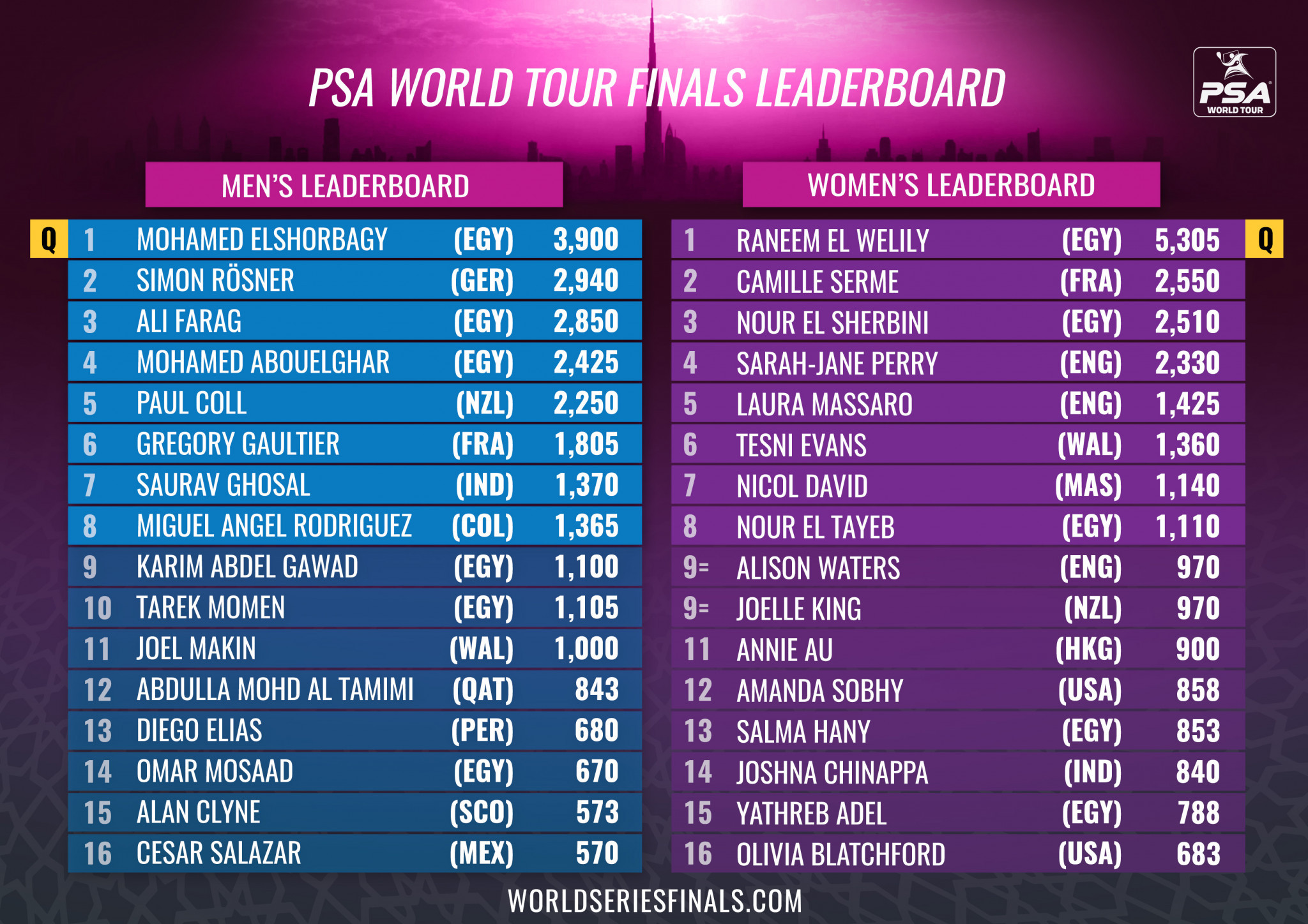 World squash champions Mohamed Elshorbagy and Raneem El Welily  top their respective leaderboards ©PSA