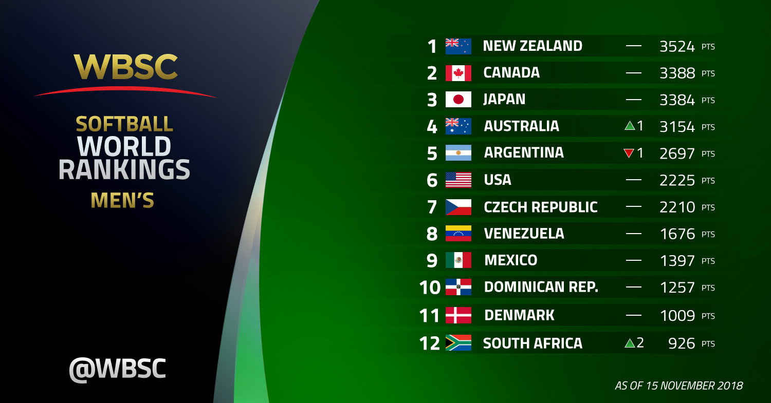 A record 48 countries have entered the WBSC men's softball world rankings, which were published today ©WBSC