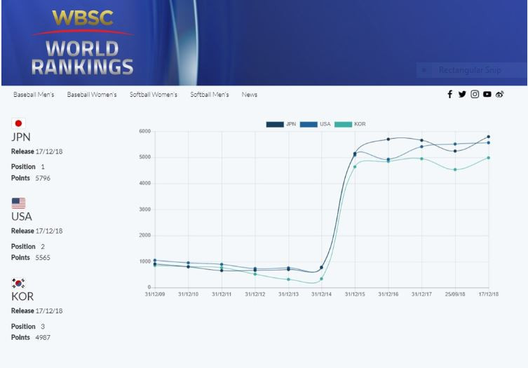 A comparison chart on the newly launched WBSC world rankings web platform ©WBSC
