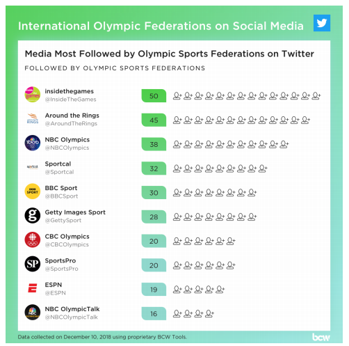 A total of 50 organisations - including Olympic International Federations and other bodies, such as the International Olympic Committee - followed the insidethegames Twitter account ©BCW