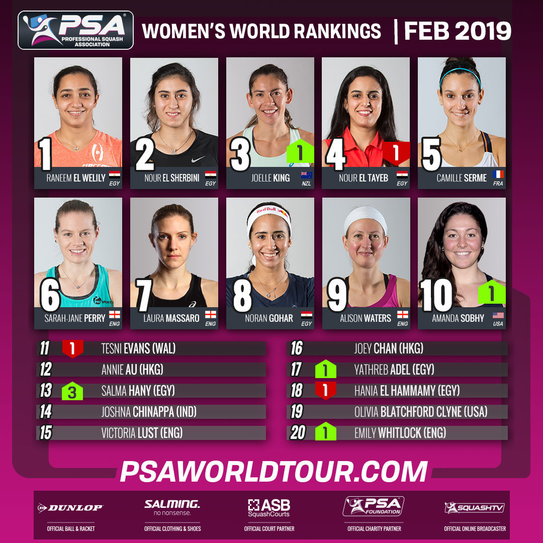 Egypt's Raneem El Welily has retained her position as world number in the women's PSA monthly rankings