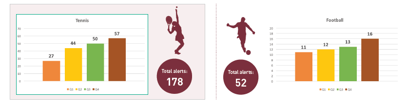Tennis and football account for 86 per cent of suspicious betting alerts reported by ESSA in 2018 as esports shows increase