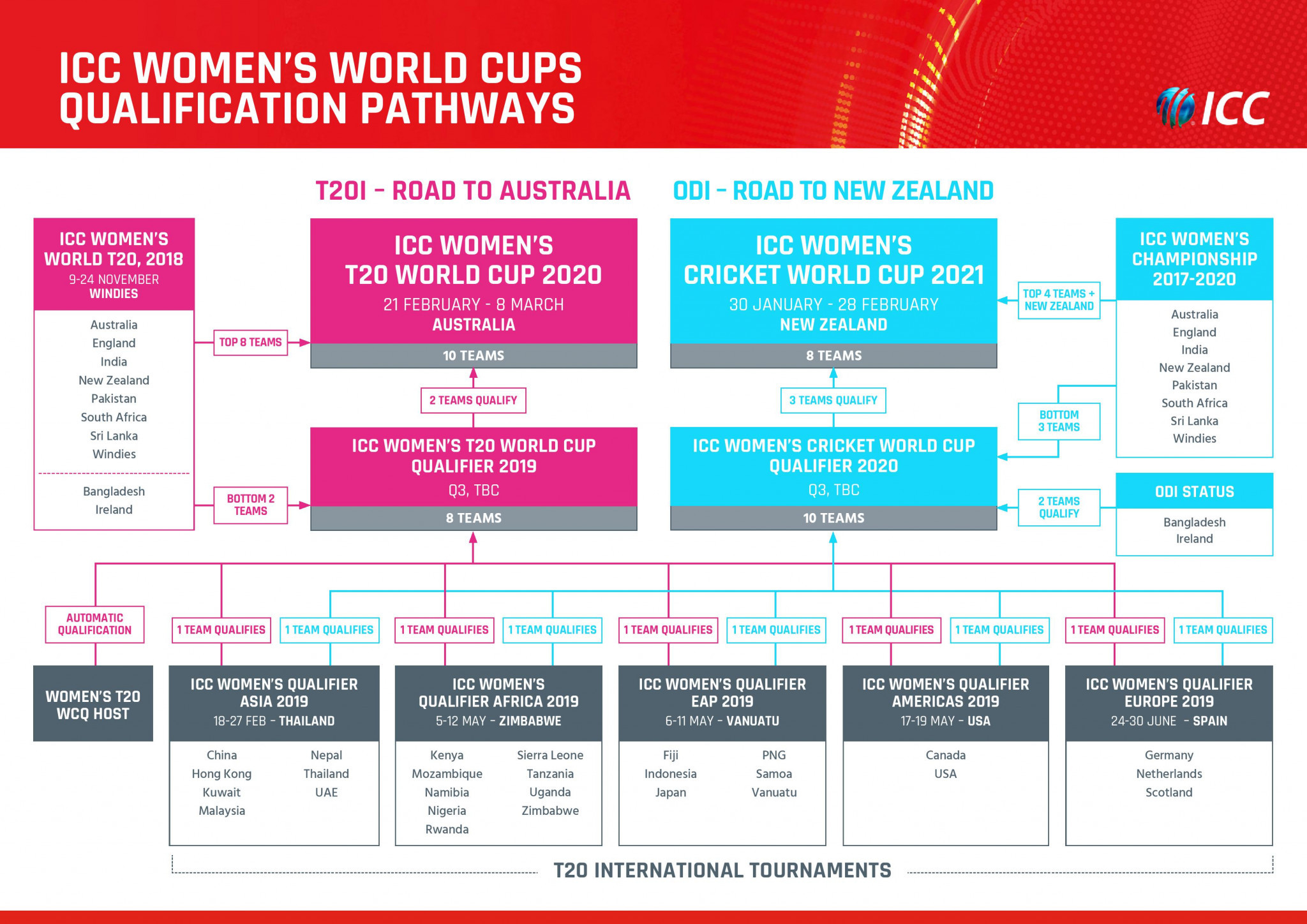 The ICC Women's Qualifier Asia will offer a place at the ICC Women's T20 World Cup Qualifier and the ICC Women's Cricket World Cup Qualifier ©ICC