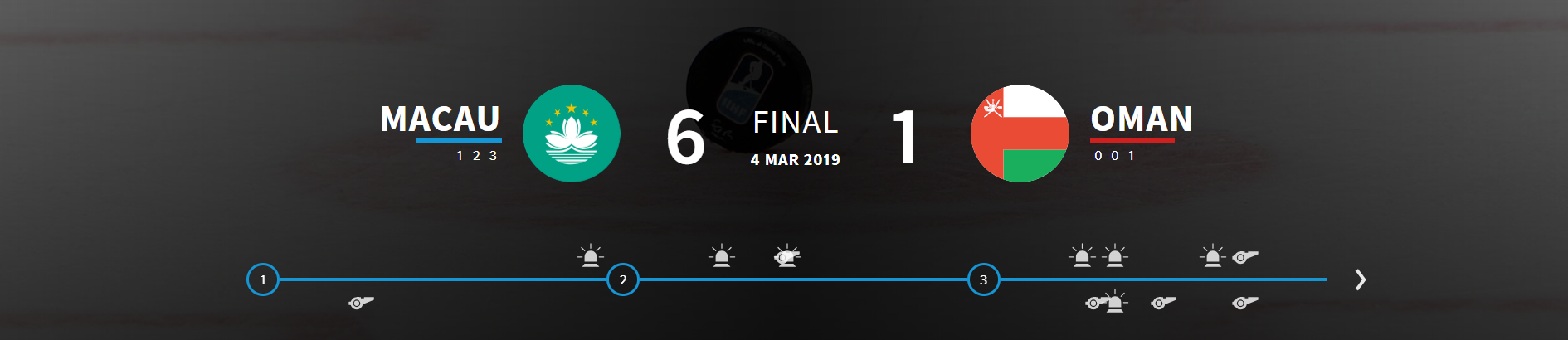 Macau defeated Oman 6-1 in Group B ©IIHF