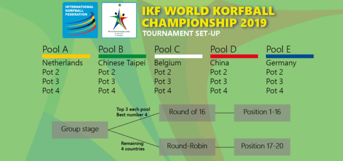 Only four sides will exit after the group stage ©IKF