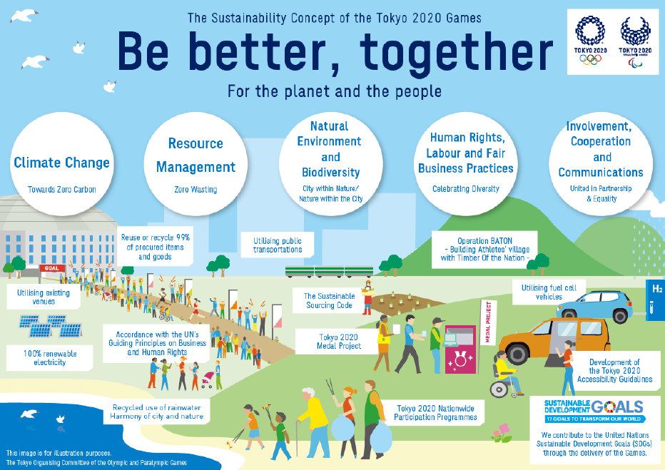 Tokyo 2020 published version two of its sustainability plan in June 2018, under a guiding principle of Be better, together - for the planet and the people ©Tokyo 2020