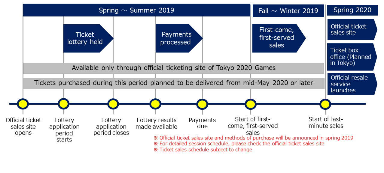Tokyo 2020 have previously released a schedule detailing the ticketing process ©Tokyo 2020