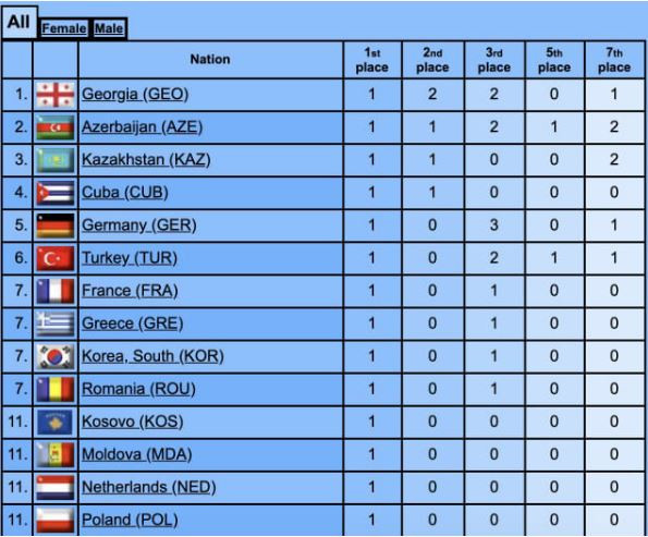 How the final medals table looked at the IJF Grand Prix in Antalya – 14 golds won by 14 nations ©IJF