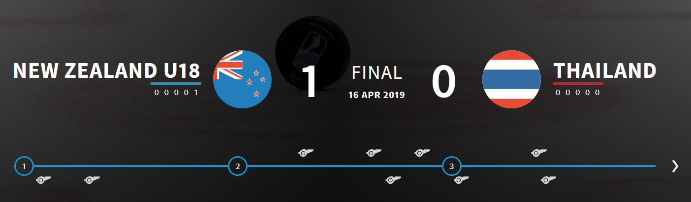 New Zealand claimed a 1-0 win against Thailand after a shoot-out ©IIHF
