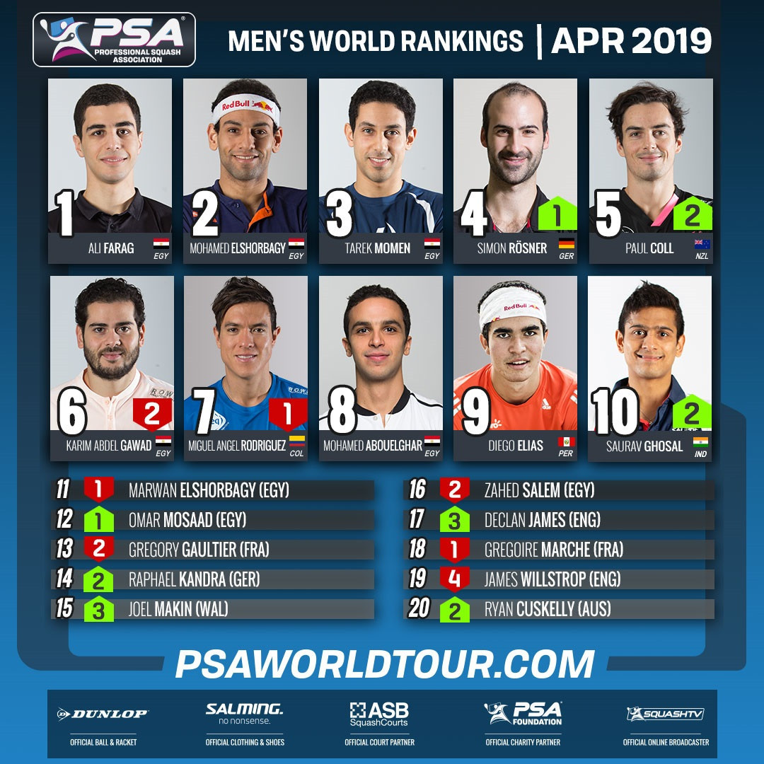 New Zealand's Paul Coll and India's Saurav Ghosal have both risen to career-highs in the PSA men's world rankings ©PSA