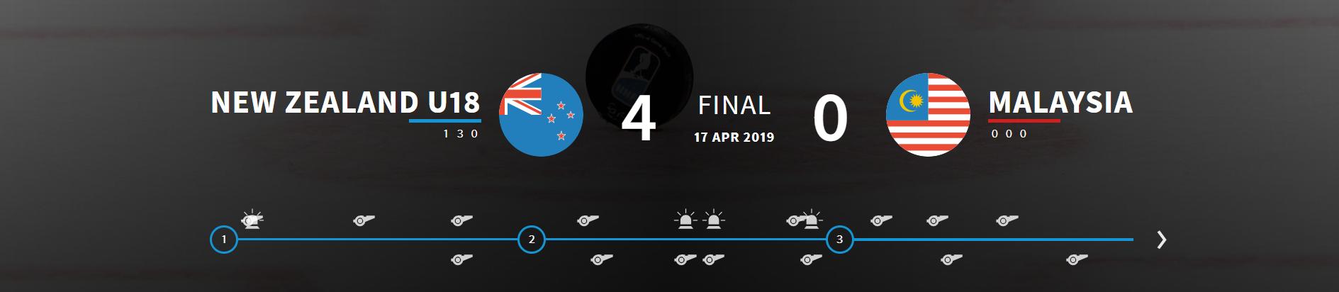 New Zealand beat Malaysia 4-0 today ©IIHF