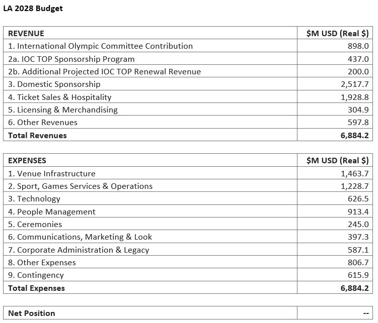 The budget shows a balanced ledger with a net position of $0 and a 10 per cent contingency ©Los Angeles 2028
