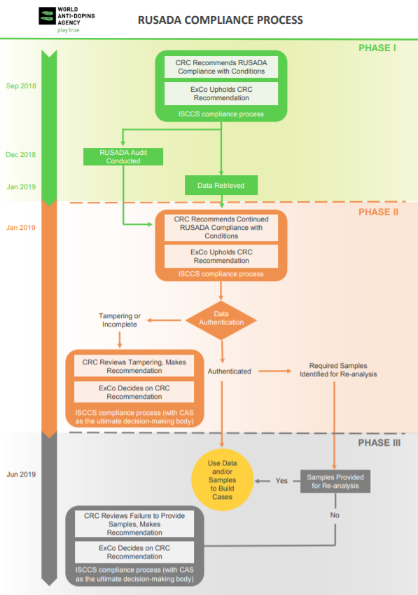 WADA has produced a flowchart that summarises the three phases of the RUSADA compliance process ©WADA