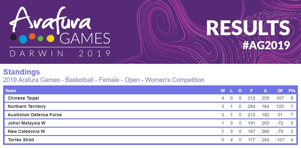 Chinese Taipei's women basketball players won both their matches at the Arafura Games today to stay top of the table ©Arafura Games