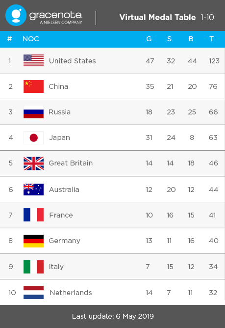 Commonwealth Games 2020 Medal Table.Great Britain Predicted To Slide Down Medals Table At Tokyo 2020