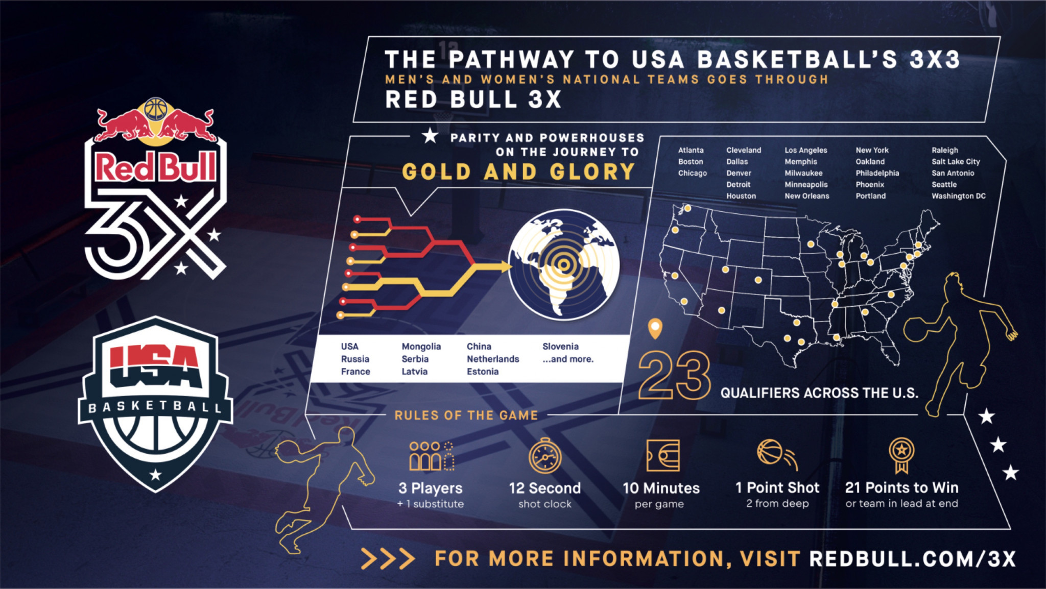 USA Basketball has revealed details of how players qualify to represent the country in 3x3 at Tokyo 2020 ©USA Basketball