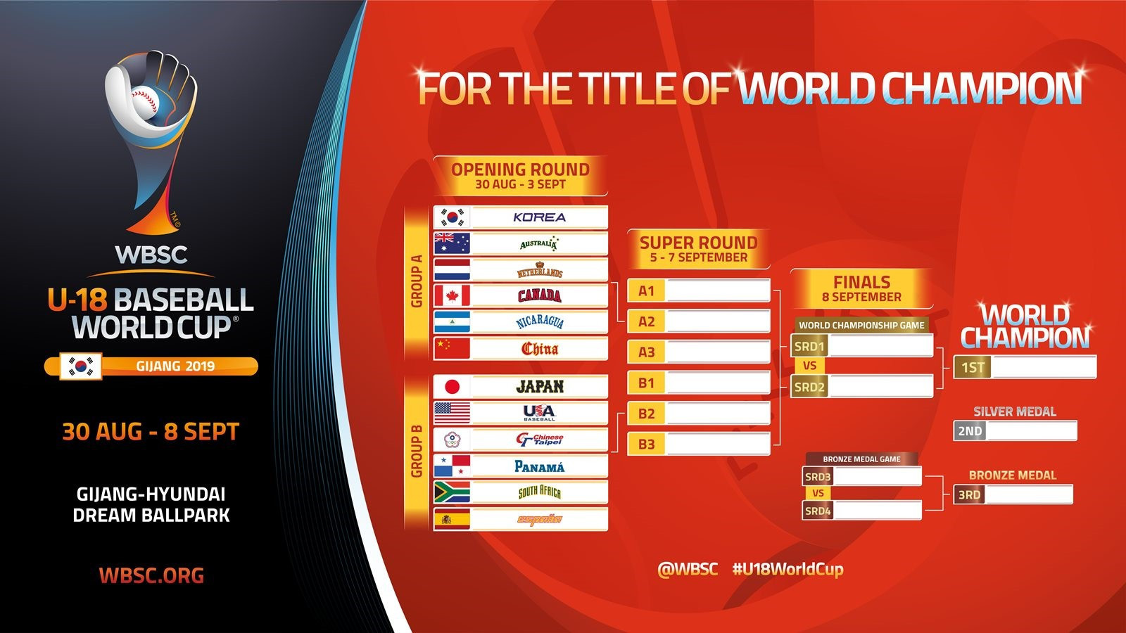 Hosts South Korea in group with Australia and the Netherlands at Under-18 Baseball World Cup