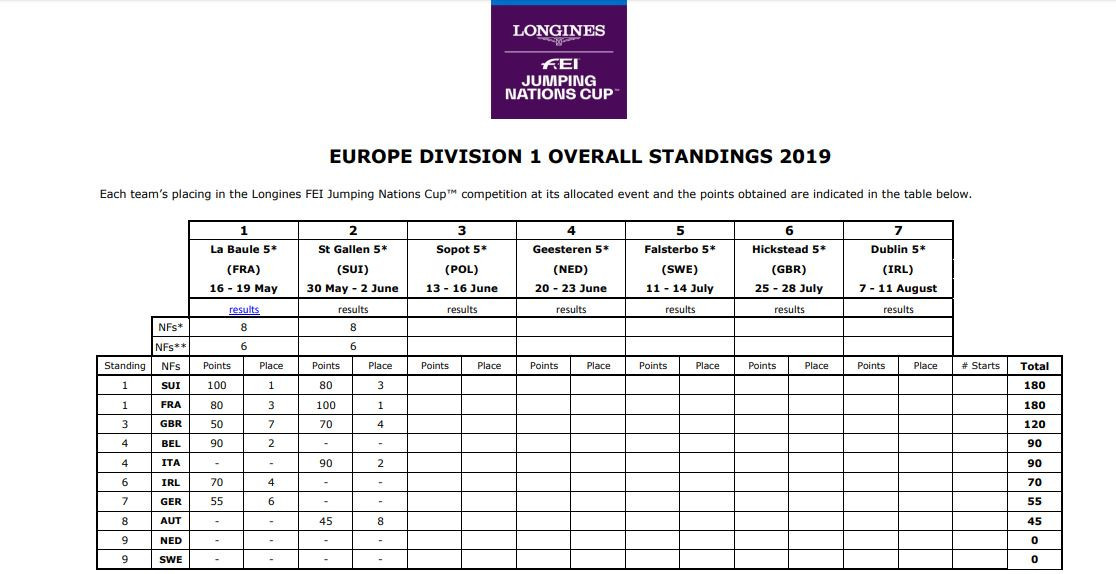 There are five more competitions to go in this season's European Division One section within the FEI Jumping Nations Cup competition ©FEI