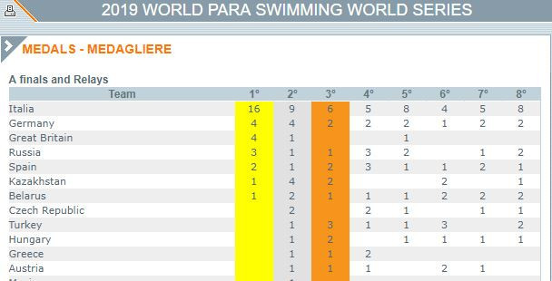 Host nation Italy finished well clear at the top of the final medals table after the World Para Swimming World Series event at Ligano Sabbiadoro ©Natatoria