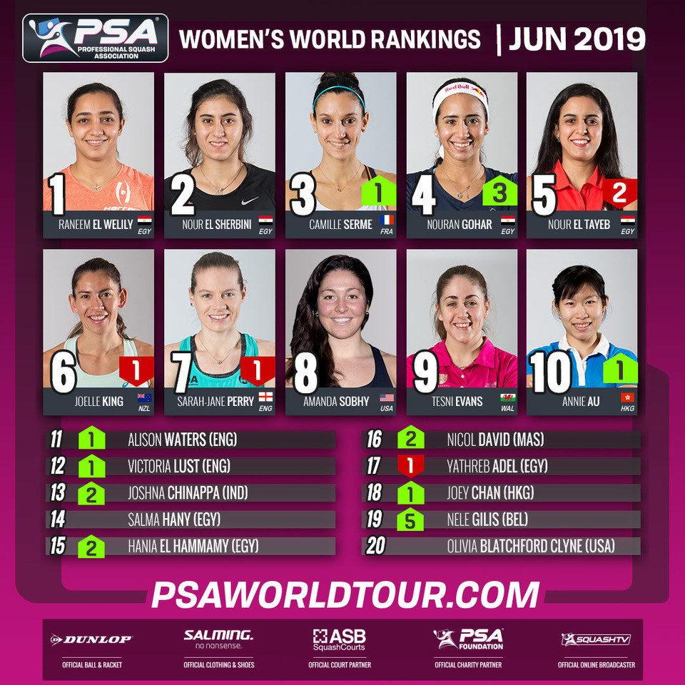 Egypt's Raneem El Welily and Nour El Sherbini remain top two in the PSA women's world rankings for a seventh consecutive month with Malaysia's Nicol David, at 16th, set to appear for the last time following her retirement ©PSA