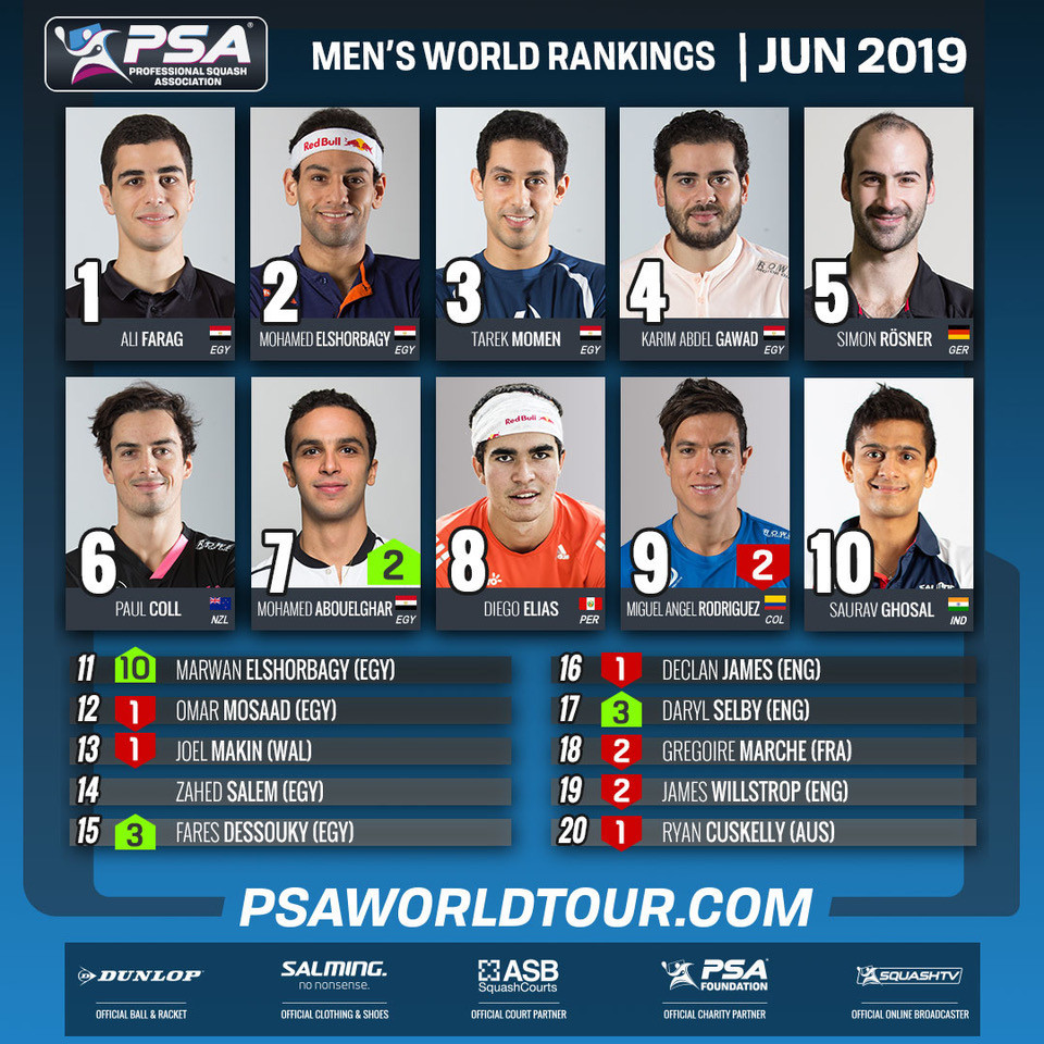 Egypt's Ali Farag is top of the men's PSA men's world rankings for the fourth month in a row ©PSA