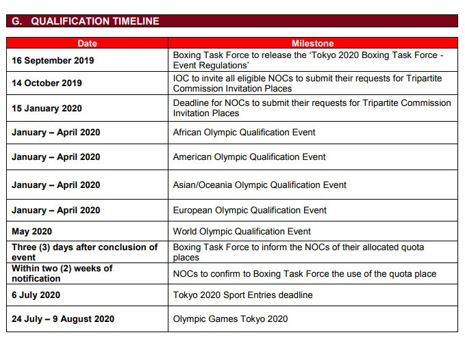 The qualification timeline for athletes was approved by the Executive Board on the first day of its meeting ©IOC