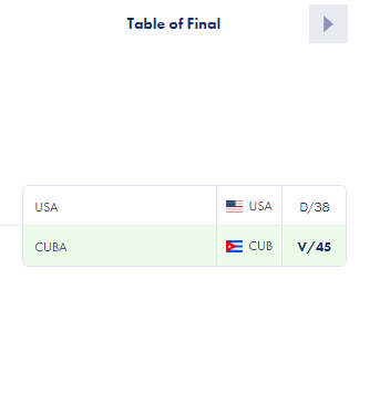 Cuba beat US to men's épée team title as Pan American Fencing Championships end