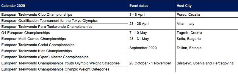 Sarajevo now takes its place in the World Taekwondo Europe calendar for 2020 ©ETE