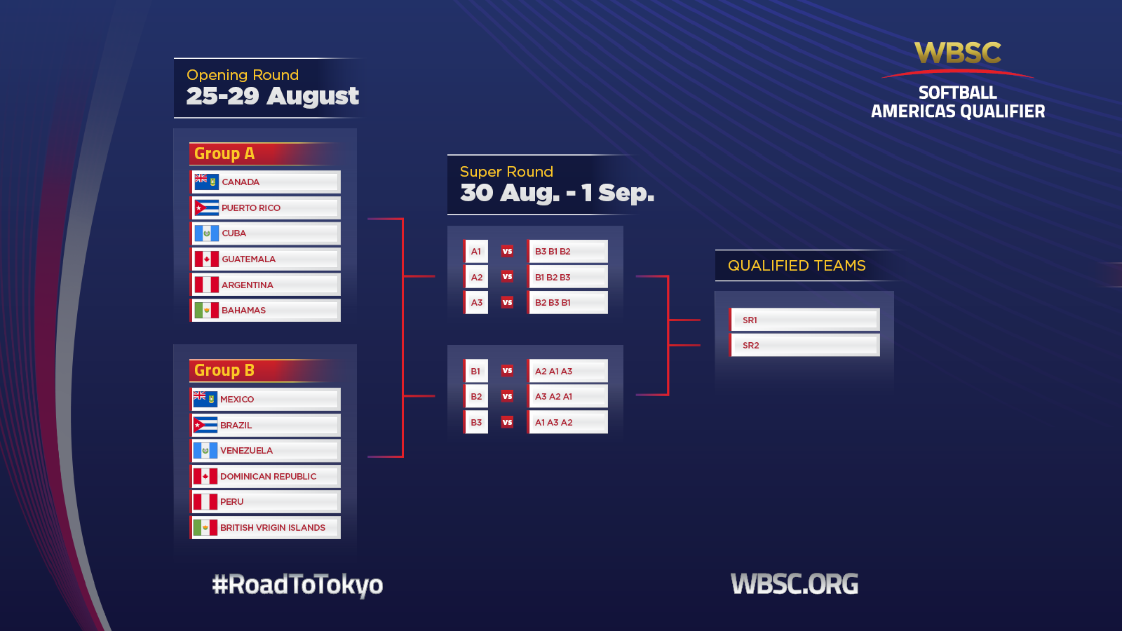 The two teams with the best overall records following the super round will earn qualification from the Americas into the Olympic softball tournament at Tokyo 2020 ©WBSC