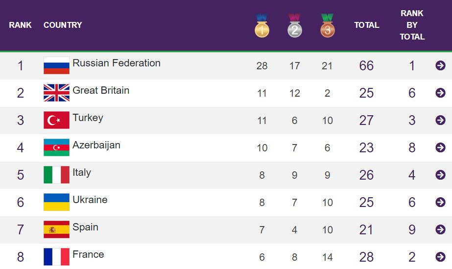 Commonwealth Games 2020 Medal Table.Russia Top Medals Table At Eyof In Baku As Britain Finish Second