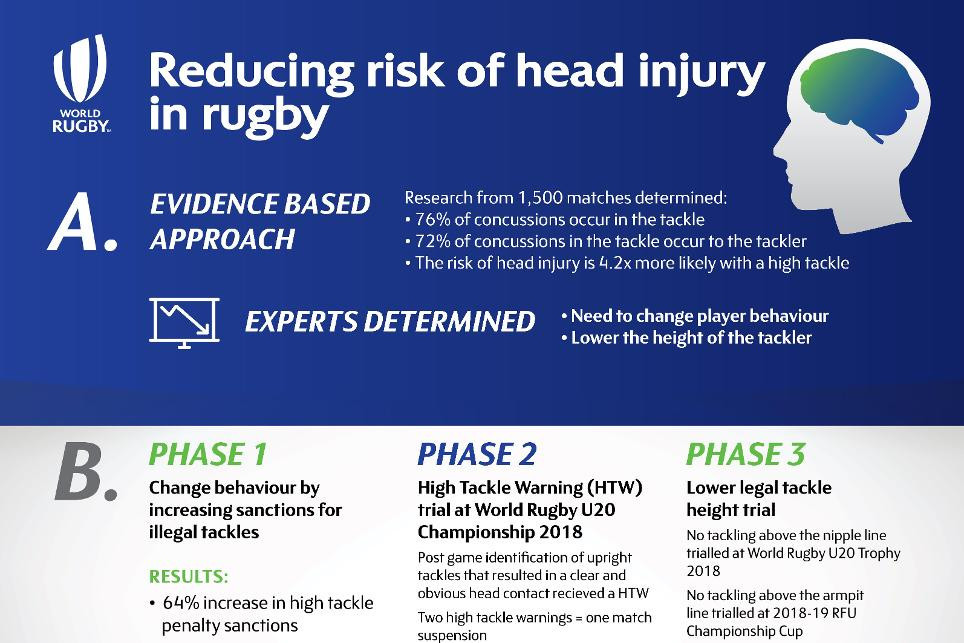 World Rugby and International Rugby Players launch new load guidance as key injury-prevention initiative