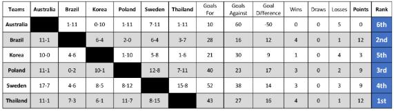 Thailand topped the men's round-robin standings ©Goalball Australia