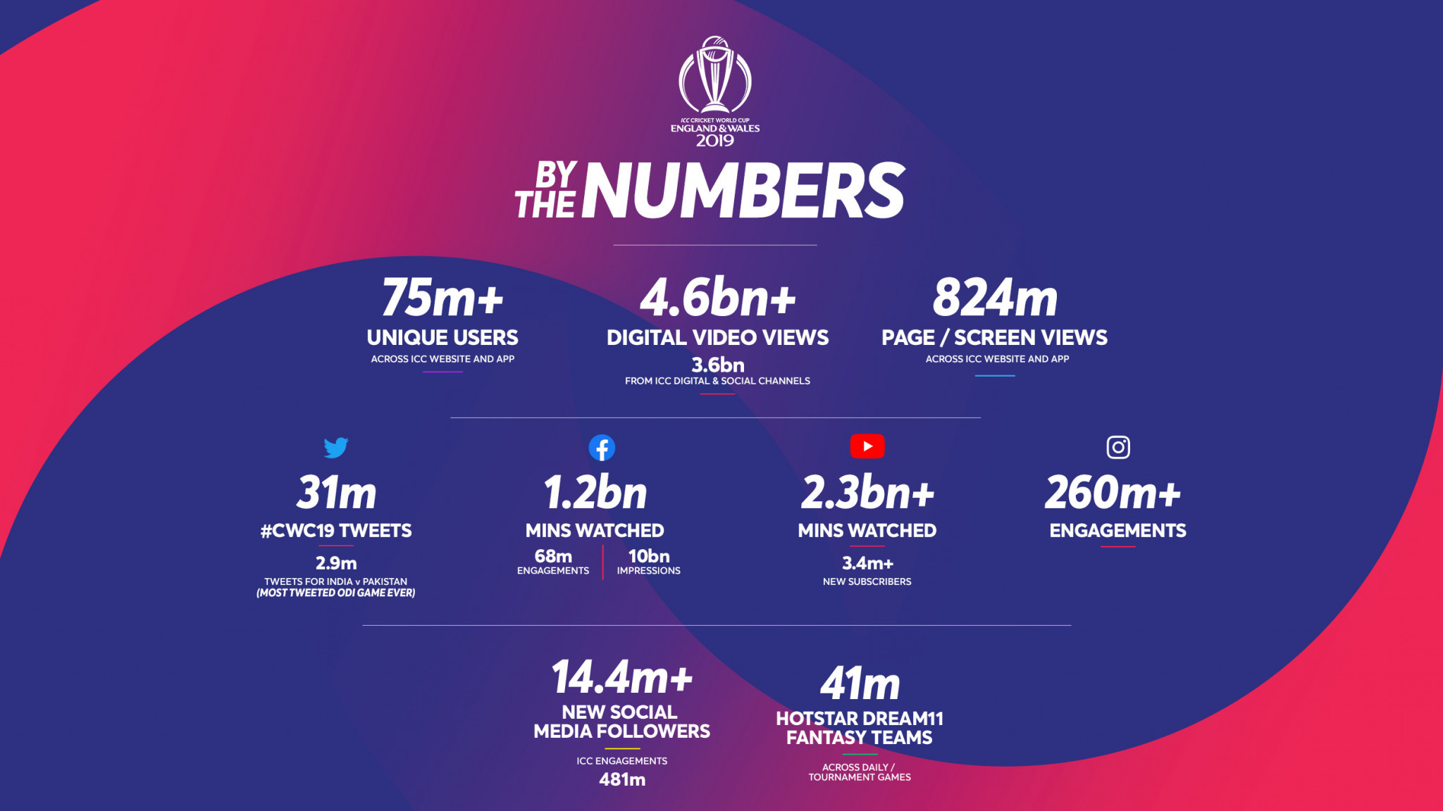 Huge social media numbers have been reported for the tournament ©Getty Images