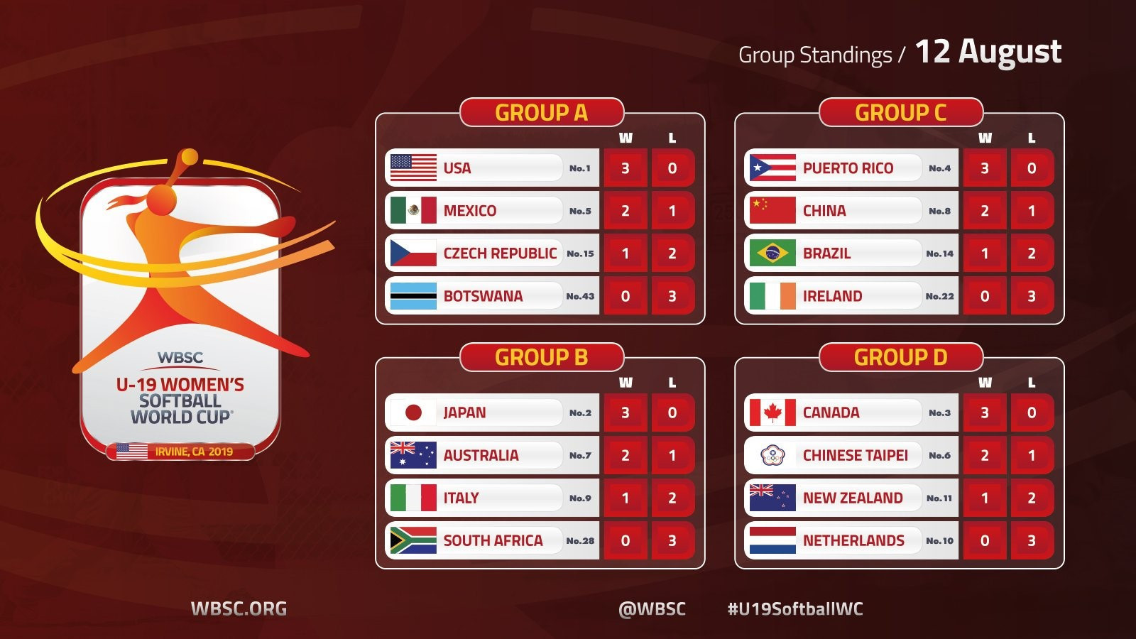 Opening-round action concluded today ©WBSC