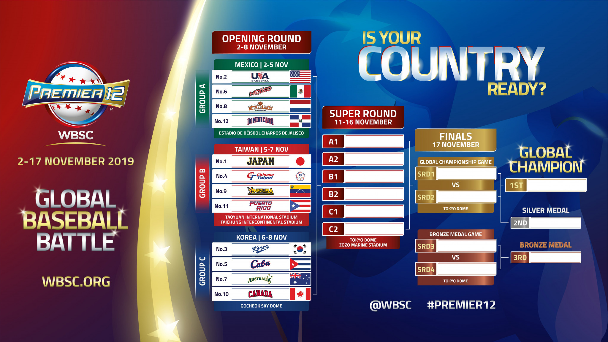 WBSC announce increased prize purse for Premier12