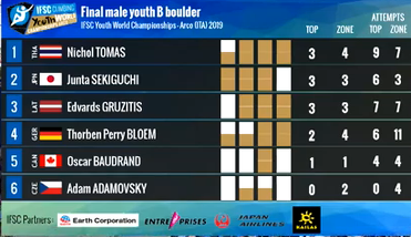 Thailand and France secure youth B boulder titles at IFSC Youth World Championships