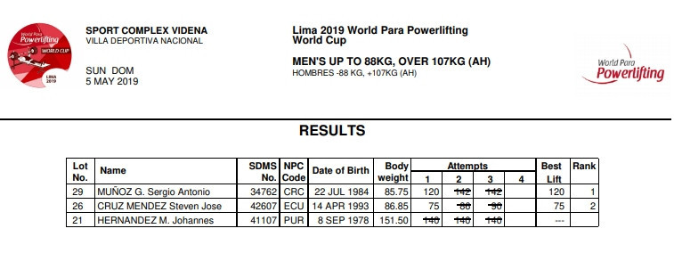 Costa Rica's Sergio Munoz has been stripped of the gold medal he won at the World Para Powerlifting World Cup in Lima in May after testing positive for banned drugs following the competition ©World Para Powerlifting
